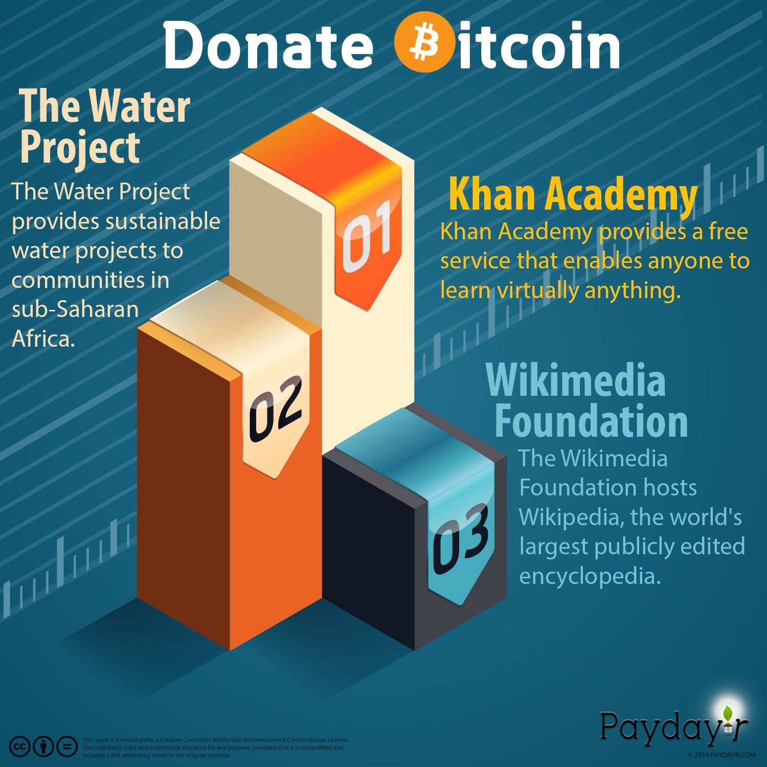 Charities Accepting Bitcoin